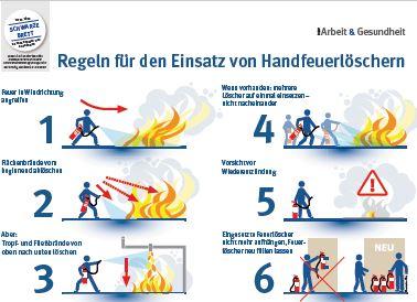Richtige Handhabung von Feuerlöschern
